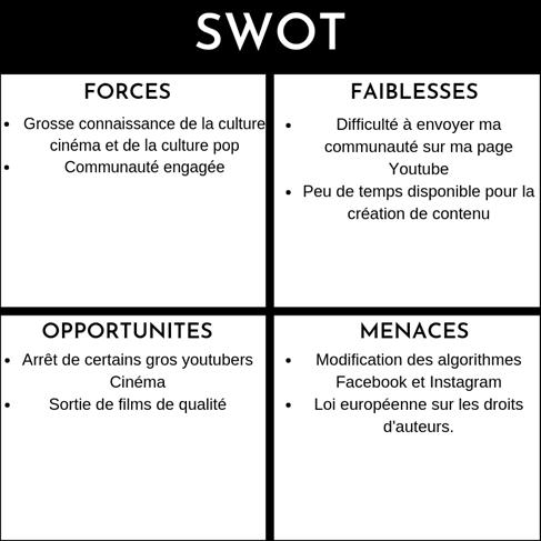 SWOT stratégie marketing
